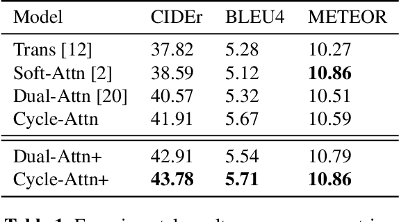 Figure 2 for Improving Captioning for Low-Resource Languages by Cycle Consistency