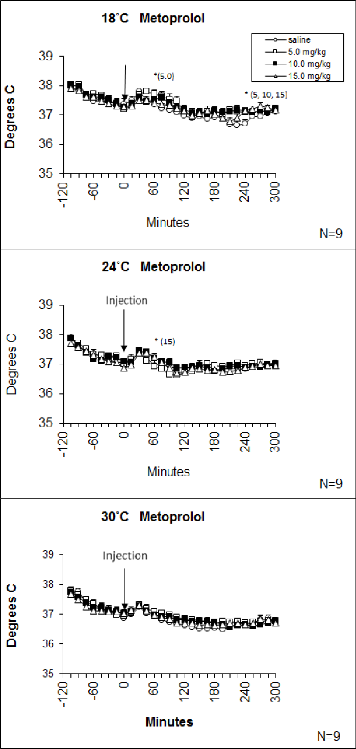 The effects of the β1 antagonist, metoprolol, on methamphetamine