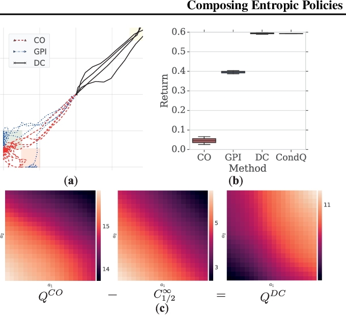 Figure 3 for Entropic Policy Composition with Generalized Policy Improvement and Divergence Correction