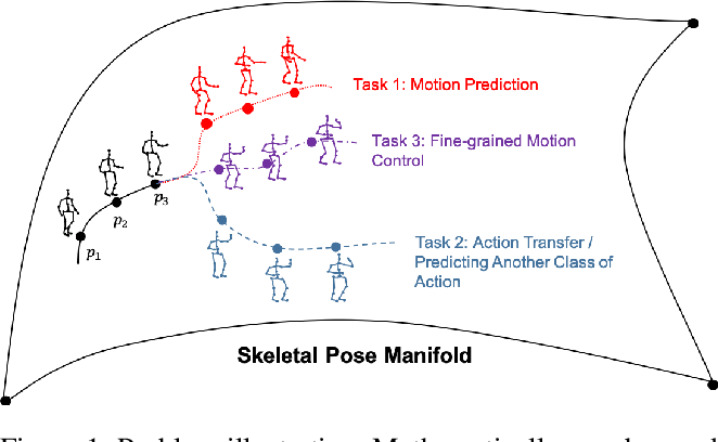 Figure 1 for Aggregated Multi-GANs for Controlled 3D Human Motion Prediction