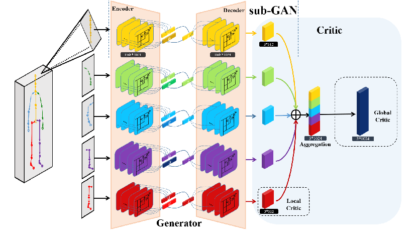 Figure 3 for Aggregated Multi-GANs for Controlled 3D Human Motion Prediction