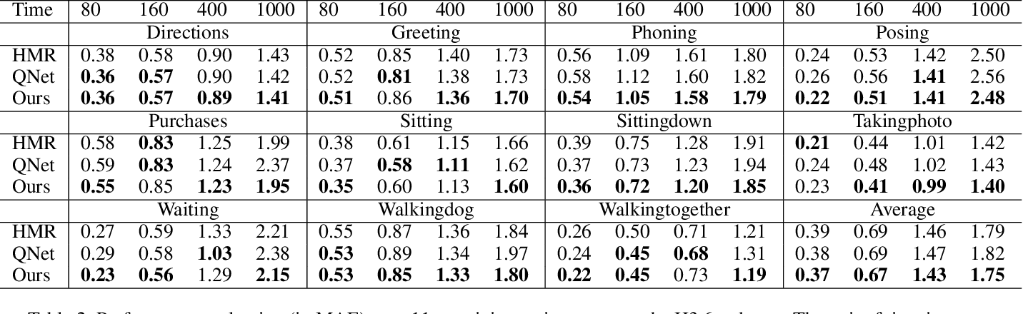 Figure 4 for Aggregated Multi-GANs for Controlled 3D Human Motion Prediction