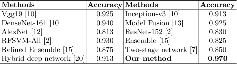 Figure 4 for Microscopic fine-grained instance classification through deep attention
