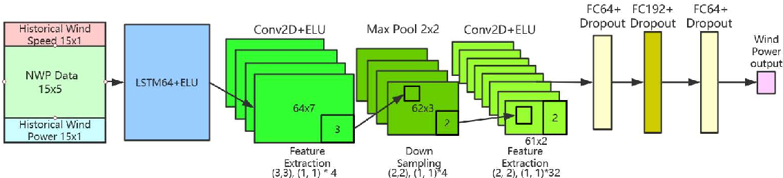 Figure 1 for A two-stage framework for short-term wind power forecasting using different feature-learning models
