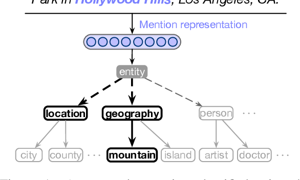 Figure 1 for Hierarchical Entity Typing via Multi-level Learning to Rank