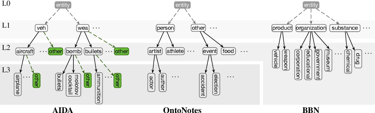 Figure 3 for Hierarchical Entity Typing via Multi-level Learning to Rank