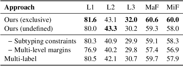 Figure 4 for Hierarchical Entity Typing via Multi-level Learning to Rank