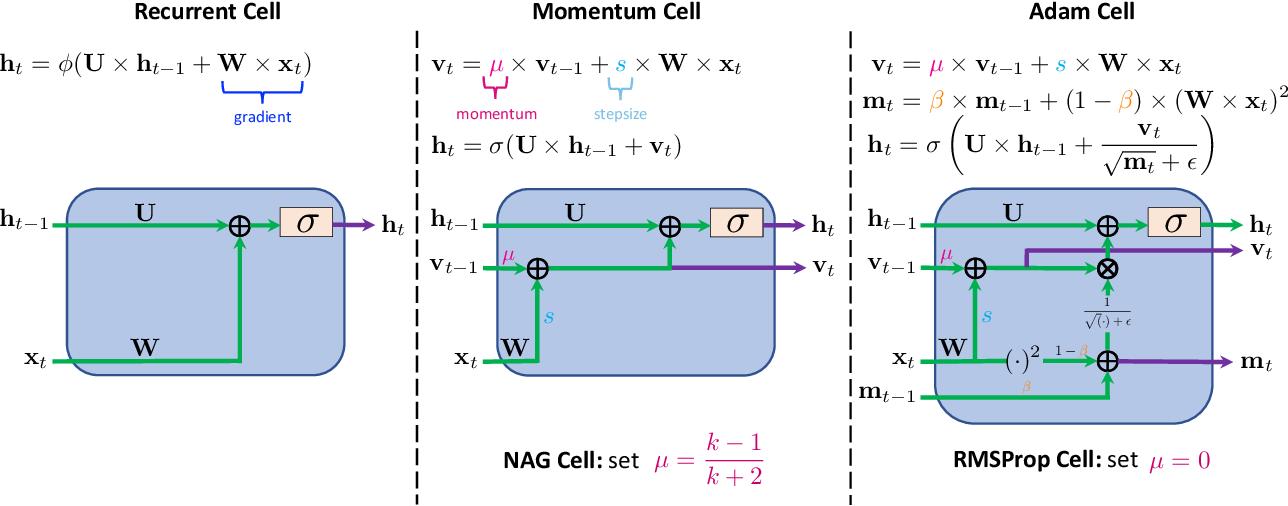 Figure 1 for MomentumRNN: Integrating Momentum into Recurrent Neural Networks