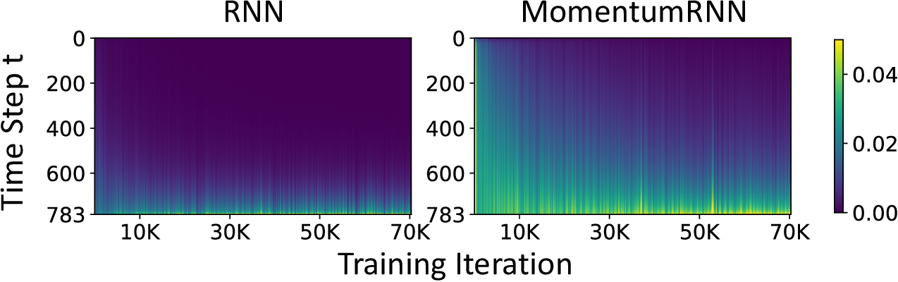 Figure 3 for MomentumRNN: Integrating Momentum into Recurrent Neural Networks