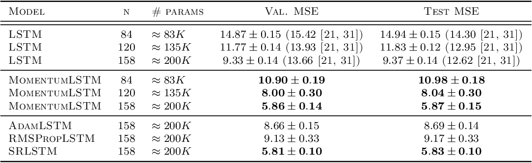 Figure 4 for MomentumRNN: Integrating Momentum into Recurrent Neural Networks