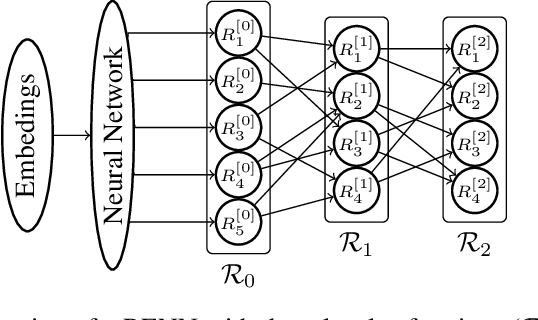 Figure 2 for Region-based Energy Neural Network for Approximate Inference