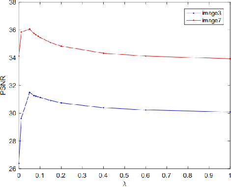 Figure 3 for Low rank tensor completion with sparse regularization in a transformed domain