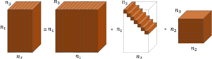 Figure 1 for Low rank tensor completion with sparse regularization in a transformed domain