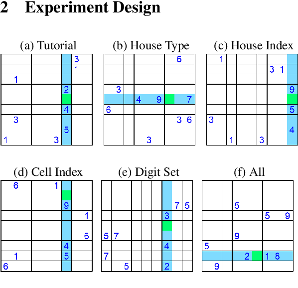 Figure 1 for What underlies rapid learning and systematic generalization in humans