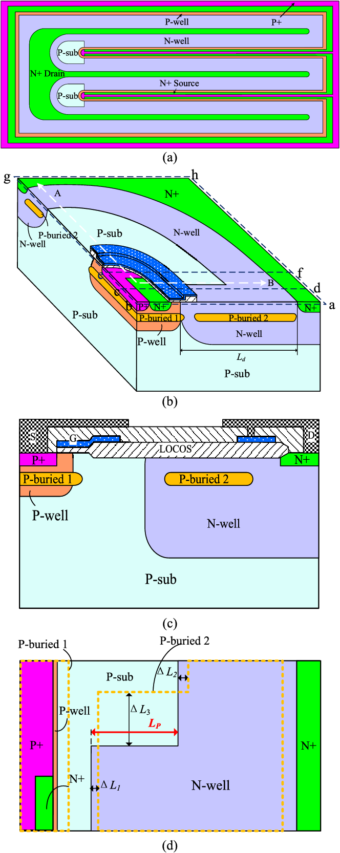 Design Of A 700 V Db Nldmos Based On Substrate Termination Double Diffused Mos Dmos Figure 1