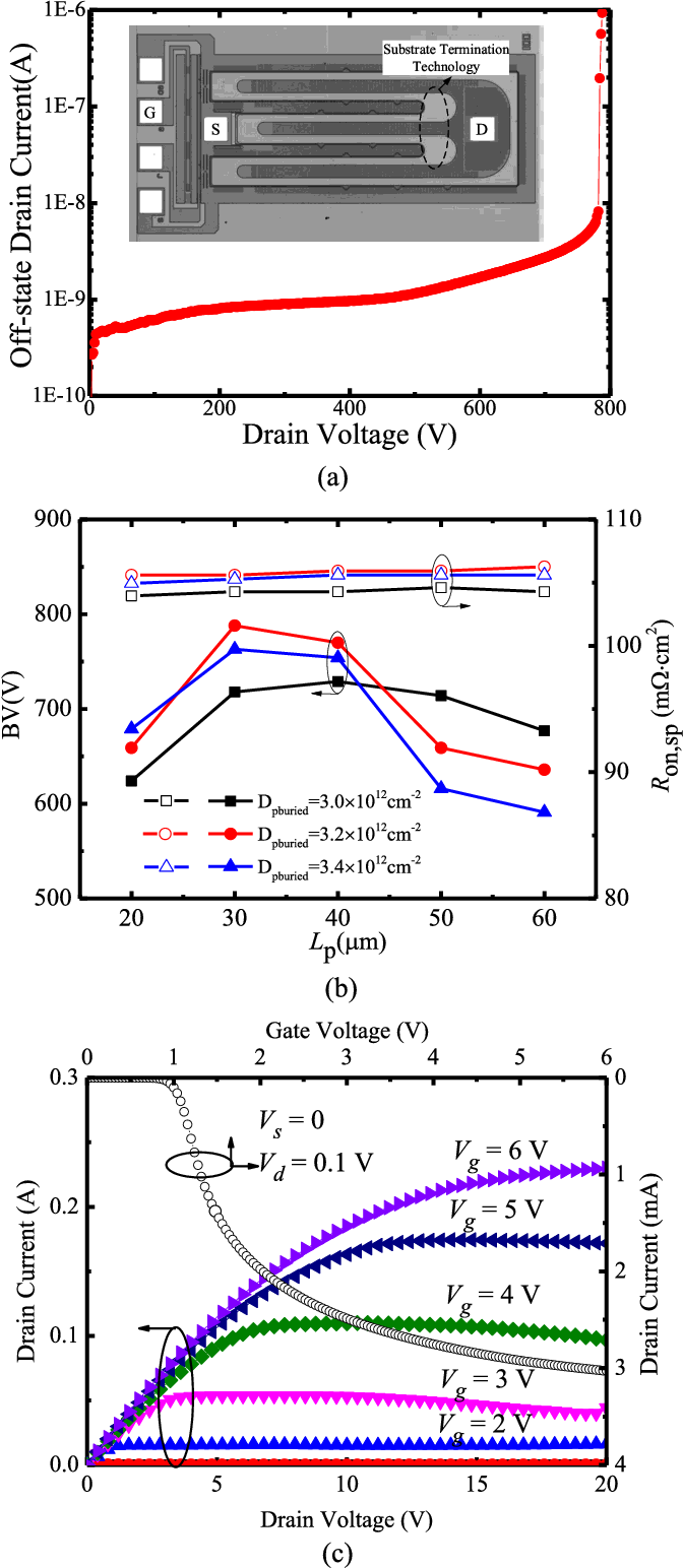 Design Of A 700 V Db Nldmos Based On Substrate Termination Double Diffused Mos Dmos Figure 8