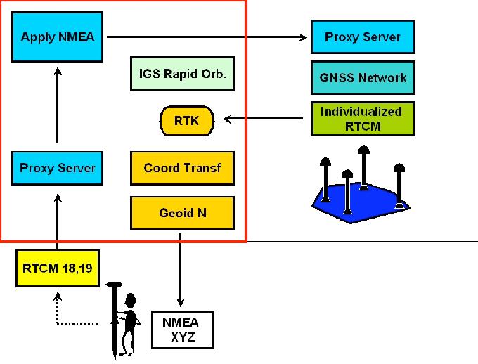 PDF] Alternatives to Current GPS-RTK Services - Semantic Scholar