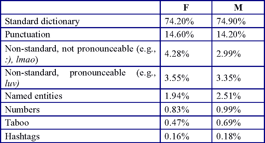 table 3 from gender identity and lexical variation in social media