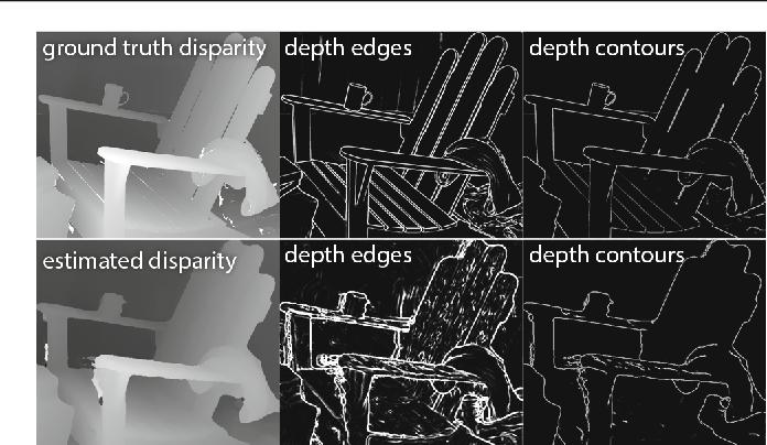 Figure 4 for DepthCut: Improved Depth Edge Estimation Using Multiple Unreliable Channels
