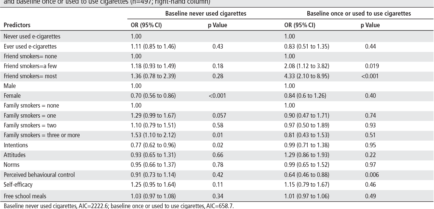Table 3 Association of baseline measures with missingness (1=absent) at follow-up for baseline never used cigarettes (n=2196; left-hand column) and baseline once or used to use cigarettes (n=497; right-hand column)