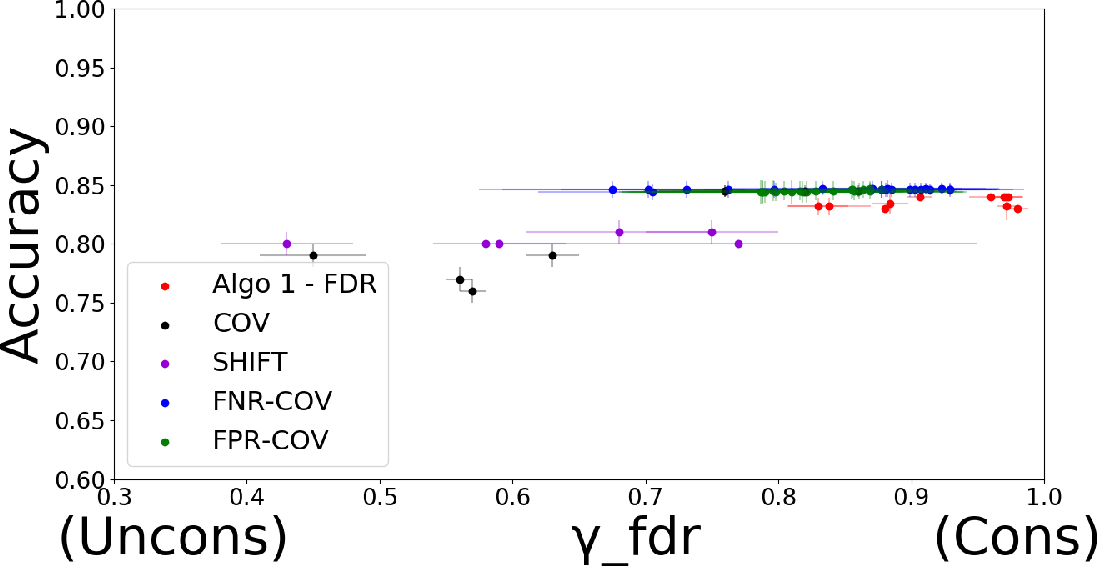 Figure 4 for Classification with Fairness Constraints: A Meta-Algorithm with Provable Guarantees