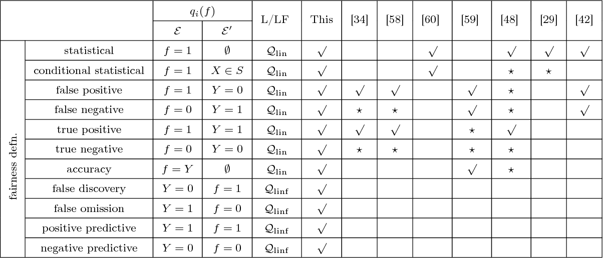 Figure 1 for Classification with Fairness Constraints: A Meta-Algorithm with Provable Guarantees