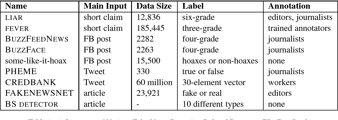 Figure 1 for A Survey on Natural Language Processing for Fake News Detection