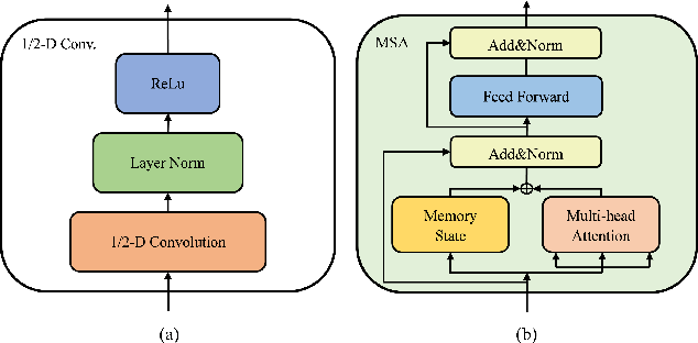 Figure 3 for Unidirectional Memory-Self-Attention Transducer for Online Speech Recognition