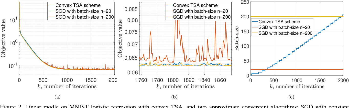 Figure 2 for Balancing Rates and Variance via Adaptive Batch-Size for Stochastic Optimization Problems