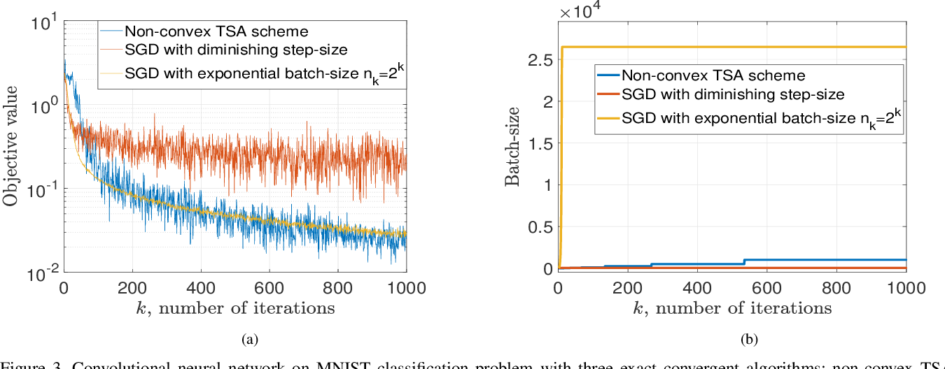 Figure 3 for Balancing Rates and Variance via Adaptive Batch-Size for Stochastic Optimization Problems