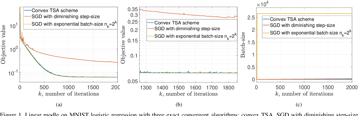 Figure 1 for Balancing Rates and Variance via Adaptive Batch-Size for Stochastic Optimization Problems