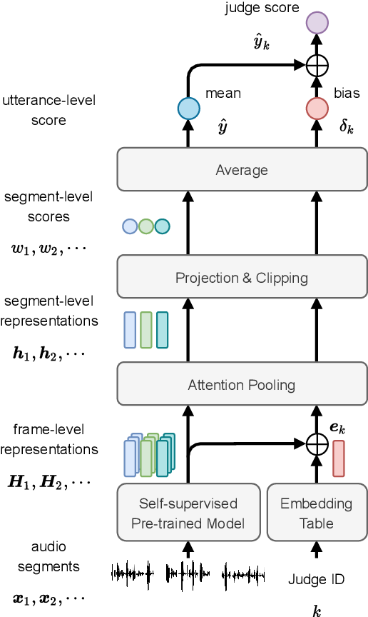 Figure 3 for Utilizing Self-supervised Representations for MOS Prediction