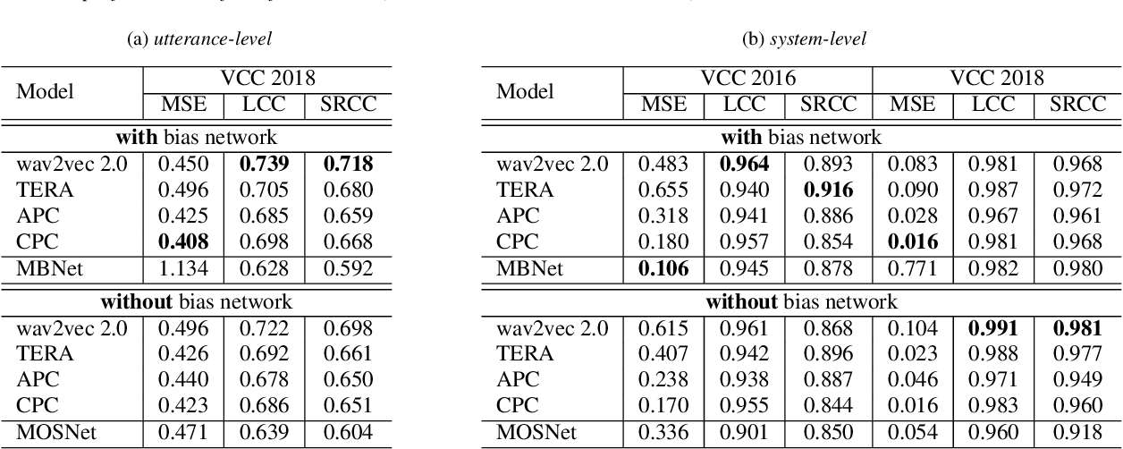 Figure 4 for Utilizing Self-supervised Representations for MOS Prediction