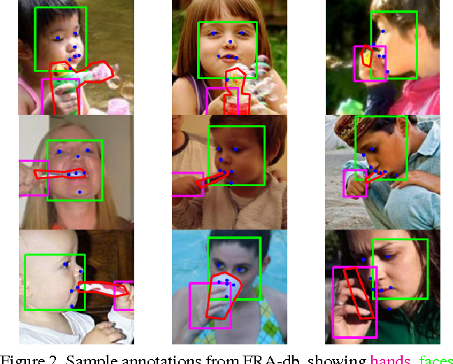 Figure 2 for Face-space Action Recognition by Face-Object Interactions