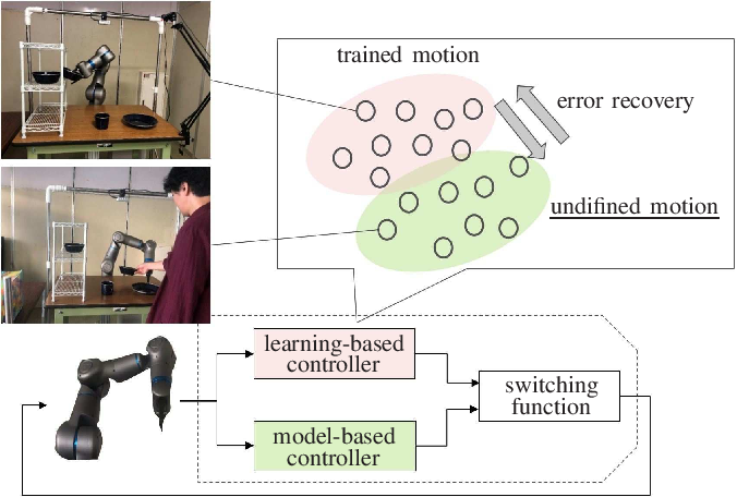 Figure 1 for Undefined-behavior guarantee by switching to model-based controller according to the embedded dynamics in Recurrent Neural Network