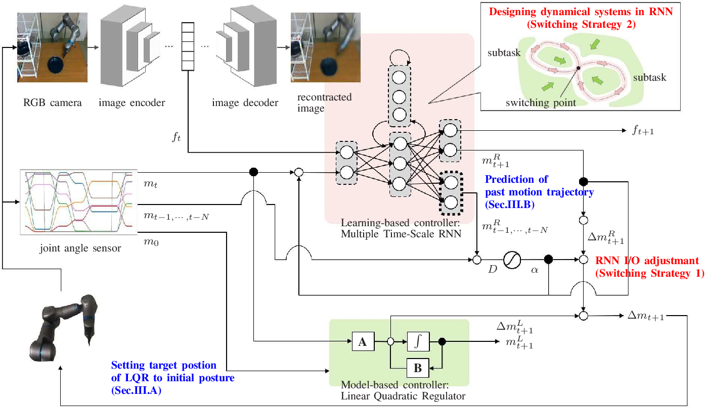 Figure 2 for Undefined-behavior guarantee by switching to model-based controller according to the embedded dynamics in Recurrent Neural Network