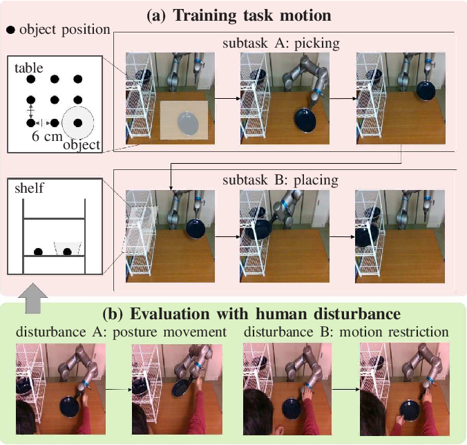 Figure 3 for Undefined-behavior guarantee by switching to model-based controller according to the embedded dynamics in Recurrent Neural Network