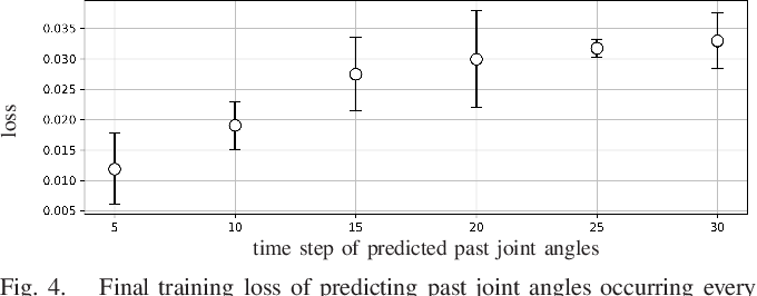 Figure 4 for Undefined-behavior guarantee by switching to model-based controller according to the embedded dynamics in Recurrent Neural Network