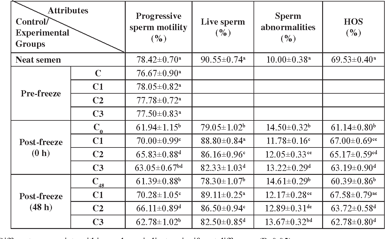 Table 1 from CAFFEINE AS A SEMEN ADDITIVE TO IMPROVE MURRAH