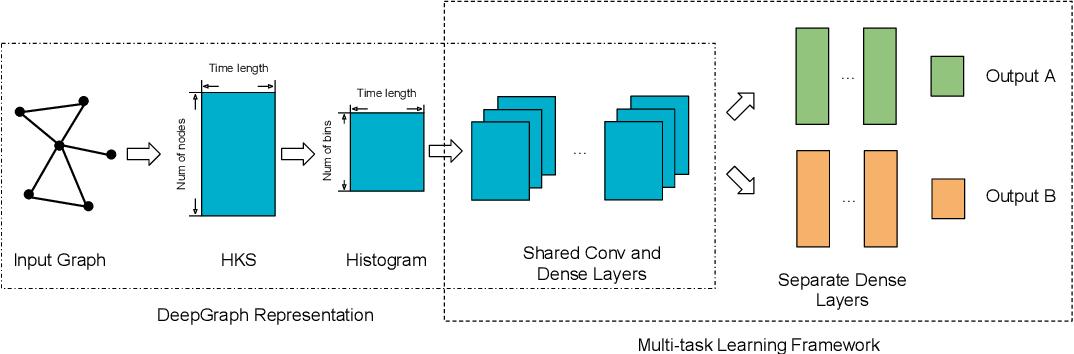 Figure 1 for Graph Representation Learning via Multi-task Knowledge Distillation