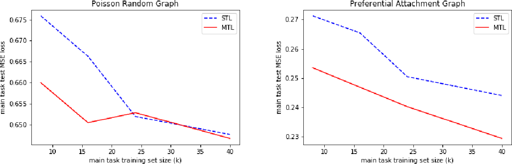 Figure 3 for Graph Representation Learning via Multi-task Knowledge Distillation