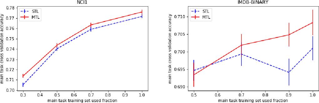 Figure 4 for Graph Representation Learning via Multi-task Knowledge Distillation