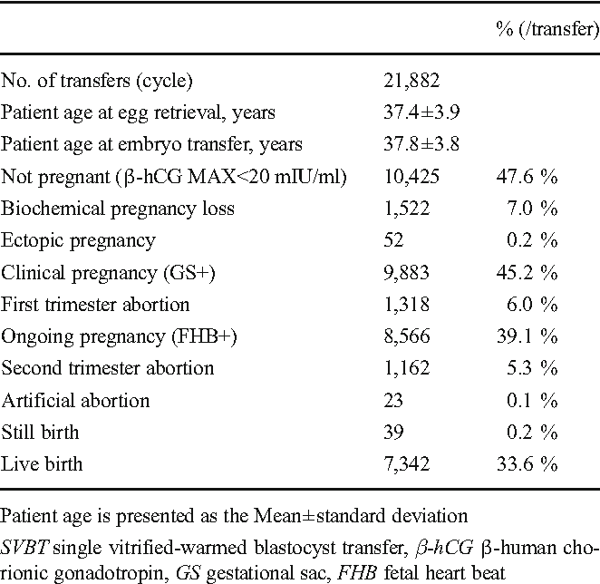 Table 1 from Maternal age and initial β-hCG levels predict pregnancy