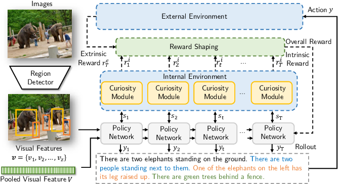 Figure 3 for Curiosity-driven Reinforcement Learning for Diverse Visual Paragraph Generation