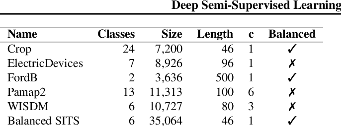 Figure 1 for Deep Semi-Supervised Learning for Time Series Classification