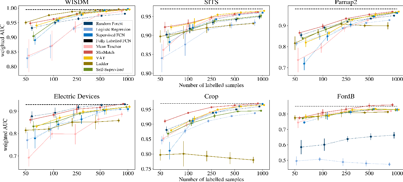 Figure 2 for Deep Semi-Supervised Learning for Time Series Classification