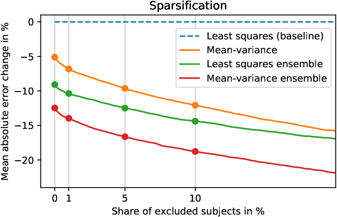 Figure 3 for Uncertainty-Aware Body Composition Analysis with Deep Regression Ensembles on UK Biobank MRI