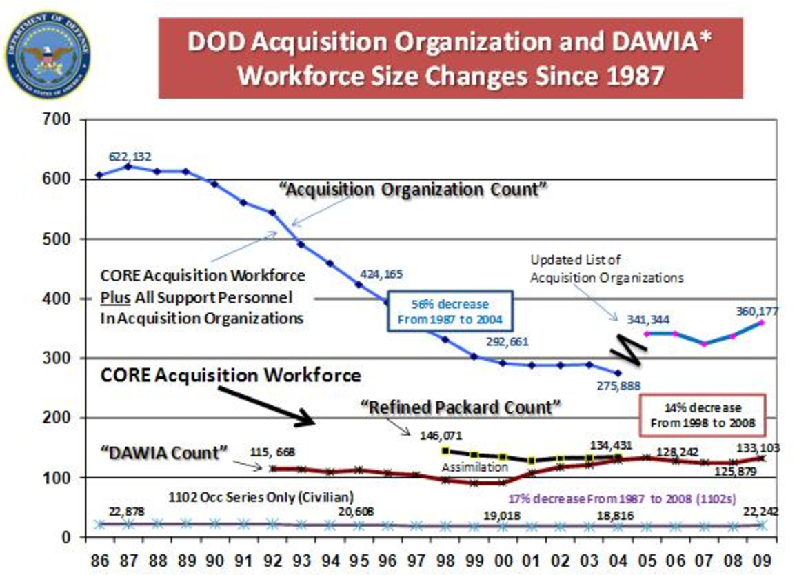 dawia workforce acquisition defense certification act improvement comparative qualification versus analysis