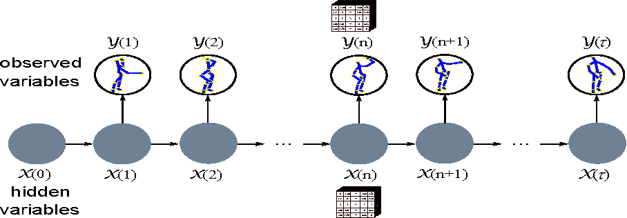 Figure 4 for Learning Linear Dynamical Systems with High-Order Tensor Data for Skeleton based Action Recognition