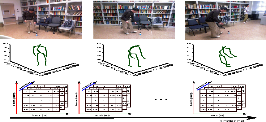 Figure 3 for Learning Linear Dynamical Systems with High-Order Tensor Data for Skeleton based Action Recognition